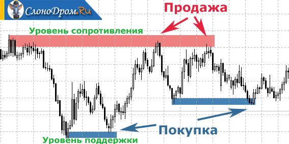 Минимальная сумма вывода биткоинов-5